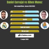 Daniel Carvajal vs Aihen Munoz h2h player stats