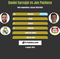 Daniel Carvajal vs Jon Pacheco h2h player stats
