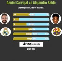 Daniel Carvajal vs Alejandro Balde h2h player stats