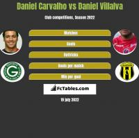 Daniel Carvalho vs Daniel Villalva h2h player stats