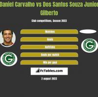 Daniel Carvalho vs Dos Santos Souza Junior Gilberto h2h player stats