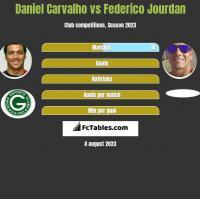 Daniel Carvalho vs Federico Jourdan h2h player stats