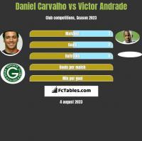 Daniel Carvalho vs Victor Andrade h2h player stats