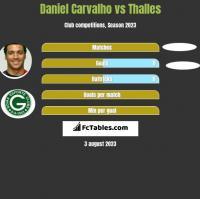 Daniel Carvalho vs Thalles h2h player stats