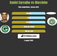 Daniel Carvalho vs Marcinho h2h player stats