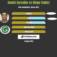 Daniel Carvalho vs Diego Valdez h2h player stats