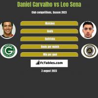 Daniel Carvalho vs Leo Sena h2h player stats