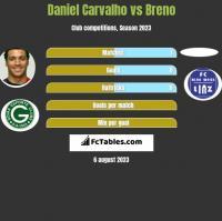 Daniel Carvalho vs Breno h2h player stats