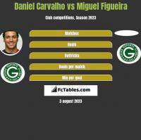 Daniel Carvalho vs Miguel Figueira h2h player stats