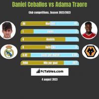 Daniel Ceballos vs Adama Traore h2h player stats