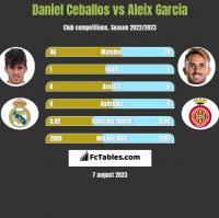 Daniel Ceballos vs Aleix Garcia h2h player stats