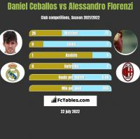 Daniel Ceballos vs Alessandro Florenzi h2h player stats