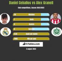 Daniel Ceballos vs Alex Granell h2h player stats