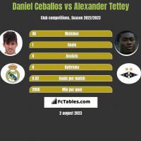 Daniel Ceballos vs Alexander Tettey h2h player stats
