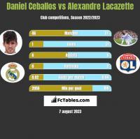 Daniel Ceballos vs Alexandre Lacazette h2h player stats