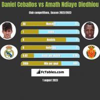 Daniel Ceballos vs Amath Ndiaye Diedhiou h2h player stats