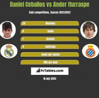 Daniel Ceballos vs Ander Iturraspe h2h player stats