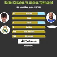 Daniel Ceballos vs Andros Townsend h2h player stats