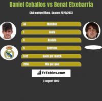 Daniel Ceballos vs Benat Etxebarria h2h player stats
