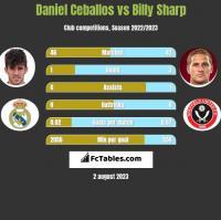 Daniel Ceballos vs Billy Sharp h2h player stats
