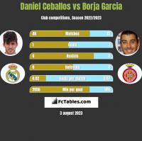 Daniel Ceballos vs Borja Garcia h2h player stats