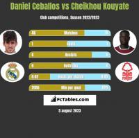 Daniel Ceballos vs Cheikhou Kouyate h2h player stats