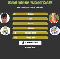Daniel Ceballos vs Conor Coady h2h player stats