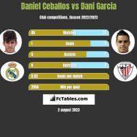 Daniel Ceballos vs Dani Garcia h2h player stats