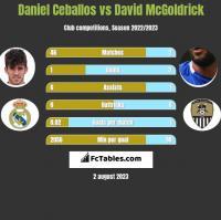 Daniel Ceballos vs David McGoldrick h2h player stats
