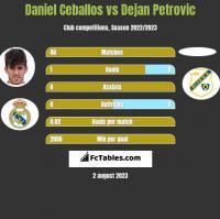 Daniel Ceballos vs Dejan Petrovic h2h player stats