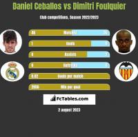 Daniel Ceballos vs Dimitri Foulquier h2h player stats