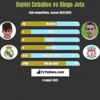 Daniel Ceballos vs Diogo Jota h2h player stats