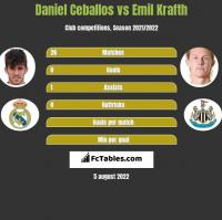 Daniel Ceballos vs Emil Krafth h2h player stats