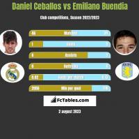 Daniel Ceballos vs Emiliano Buendia h2h player stats