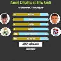 Daniel Ceballos vs Enis Bardi h2h player stats
