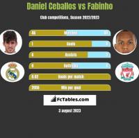 Daniel Ceballos vs Fabinho h2h player stats