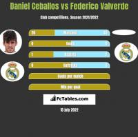 Daniel Ceballos vs Federico Valverde h2h player stats