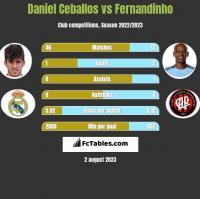 Daniel Ceballos vs Fernandinho h2h player stats