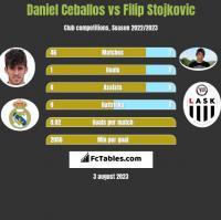 Daniel Ceballos vs Filip Stojkovic h2h player stats