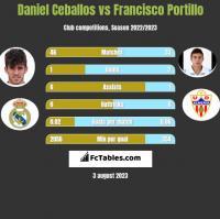 Daniel Ceballos vs Francisco Portillo h2h player stats