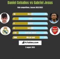 Daniel Ceballos vs Gabriel Jesus h2h player stats
