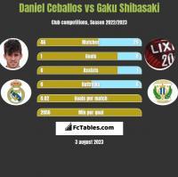 Daniel Ceballos vs Gaku Shibasaki h2h player stats
