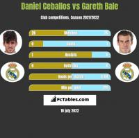 Daniel Ceballos vs Gareth Bale h2h player stats