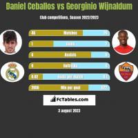Daniel Ceballos vs Georginio Wijnaldum h2h player stats