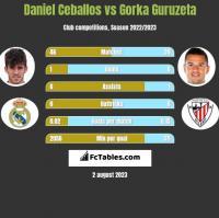 Daniel Ceballos vs Gorka Guruzeta h2h player stats