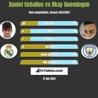 Daniel Ceballos vs Ilkay Guendogan h2h player stats