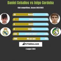 Daniel Ceballos vs Inigo Cordoba h2h player stats