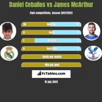 Daniel Ceballos vs James McArthur h2h player stats