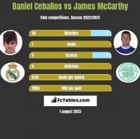 Daniel Ceballos vs James McCarthy h2h player stats