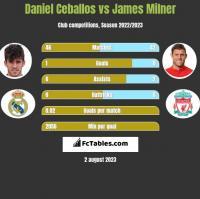 Daniel Ceballos vs James Milner h2h player stats